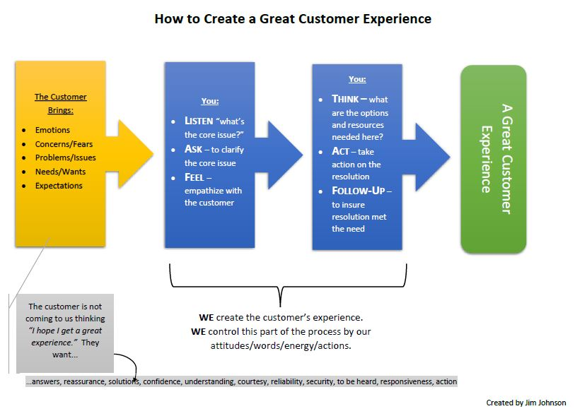 a great customer experience