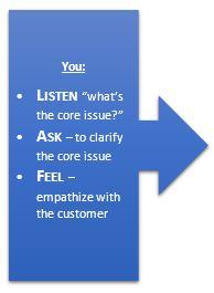 Listen Ask Feel
